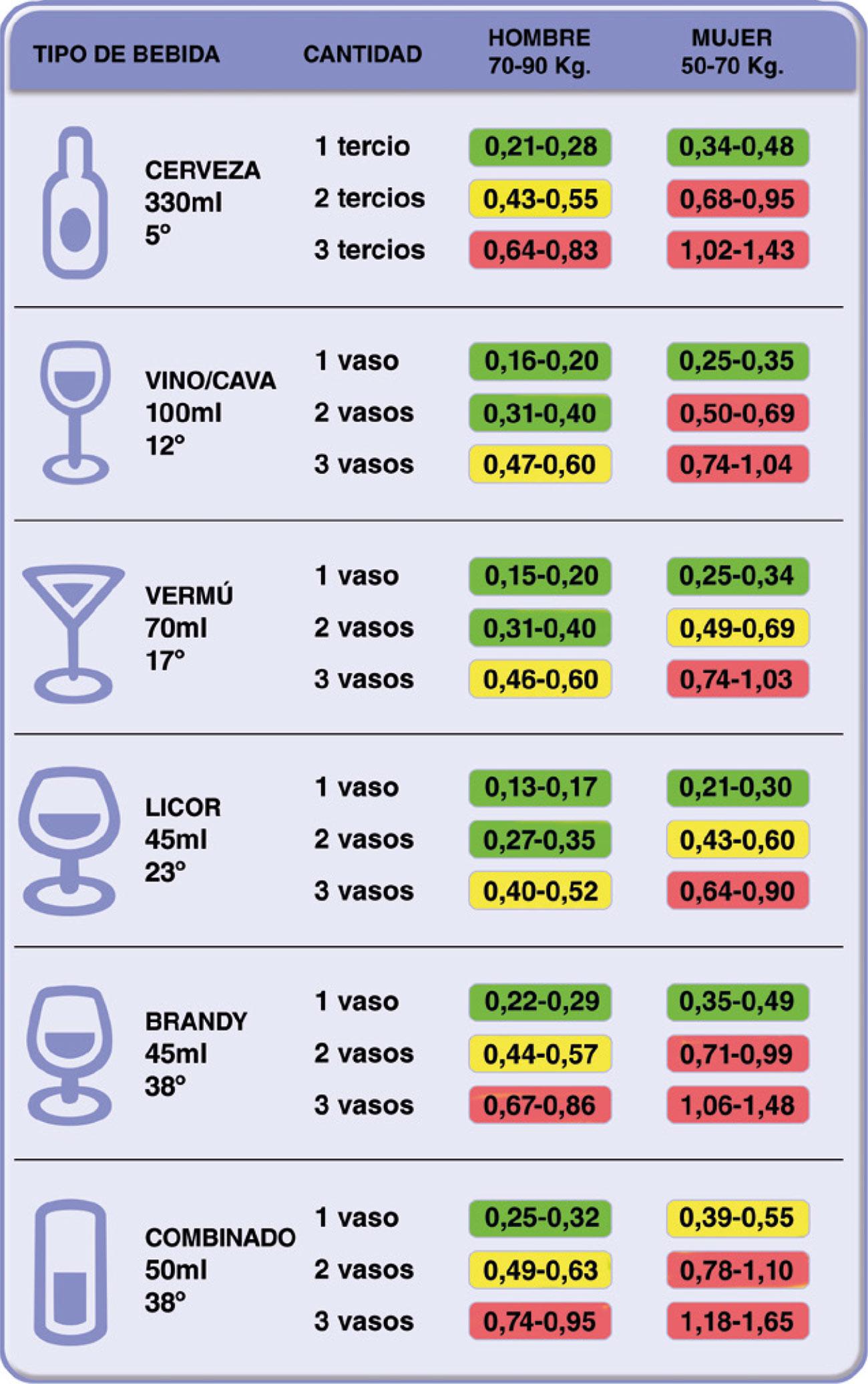 ¿Dos copas de vino dan positivo en la prueba de alcoholemia?