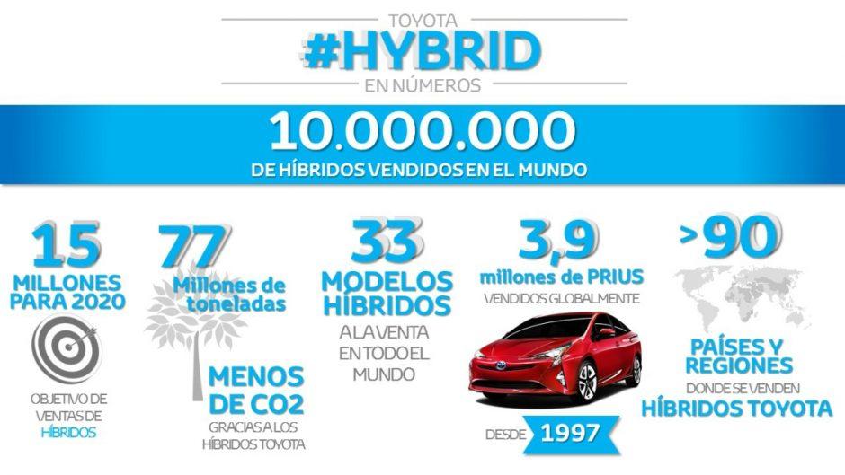 Toyota Prius hibrido