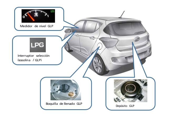 El Hyundai i10 de GLP sale más barato y es menos contaminante