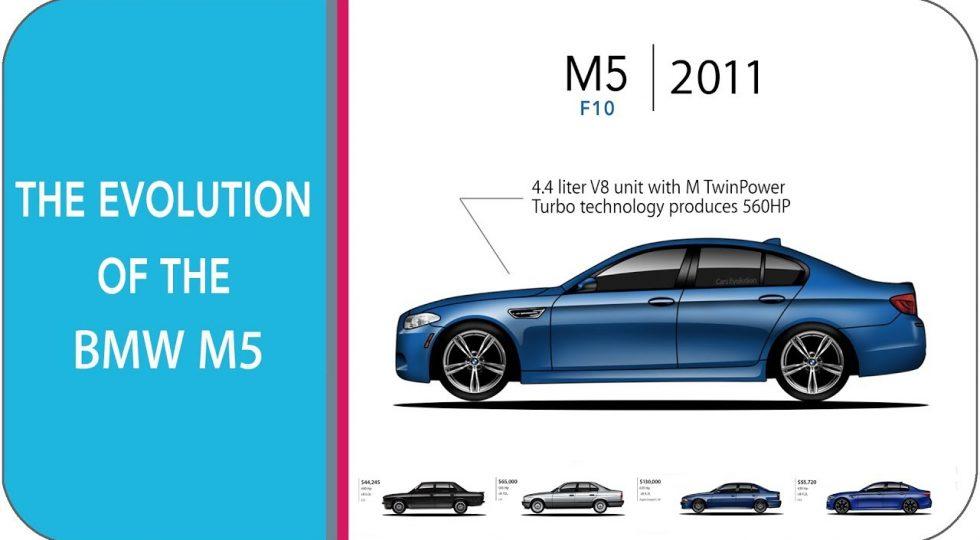 Evolución BMW M5