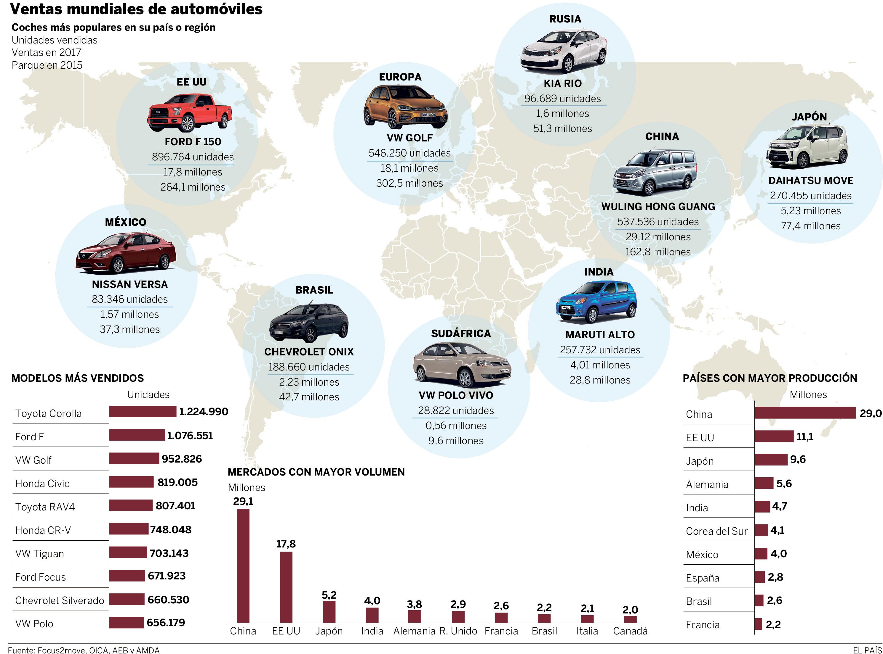 Ventas globales de autos 2018
