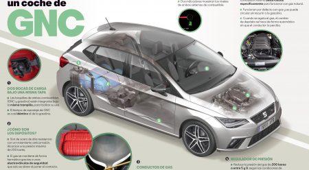 Cómo funciona un coche de gas natural comprimido