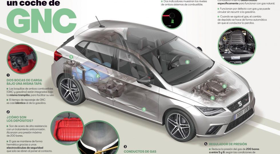 GNC coche de gas natural