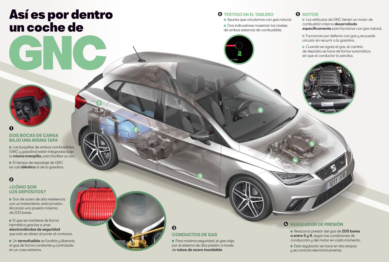 GNC coche de gas natural