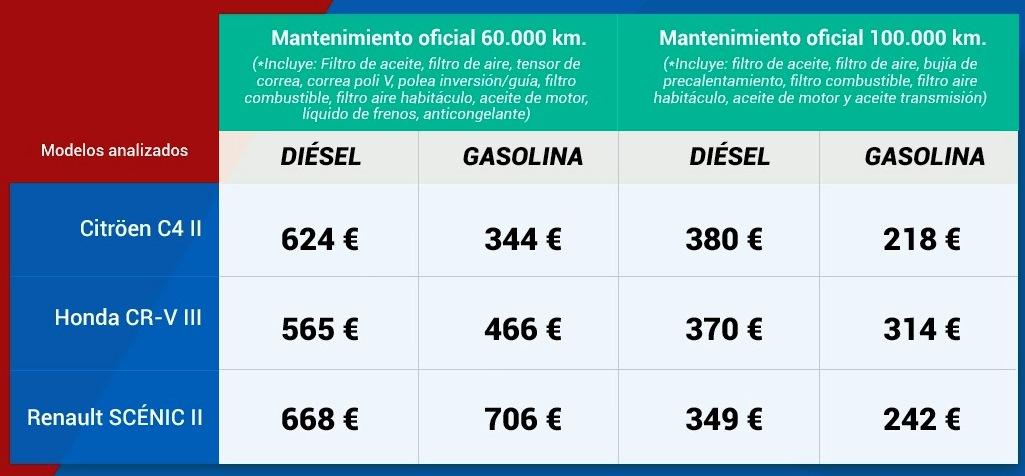 coche gasolina