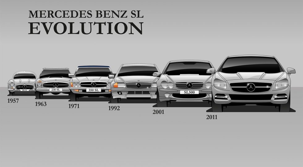 Mercedes SL (desde 1954)