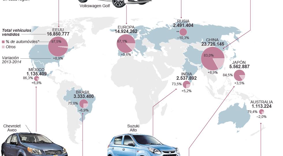 Principales mercados de venta de vehículos